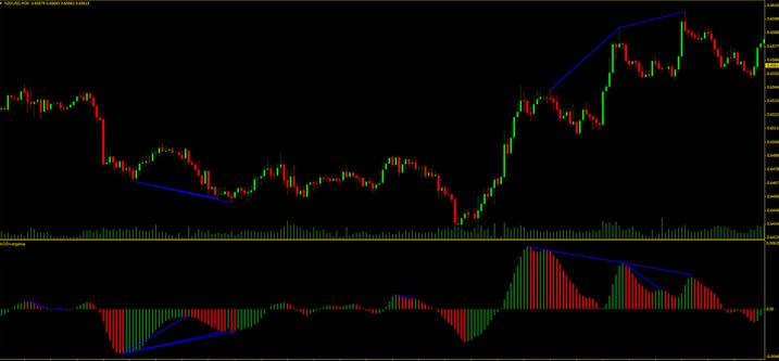 5 Best Divergence And Rsi indicator MT4 Download Free - Forex Pops