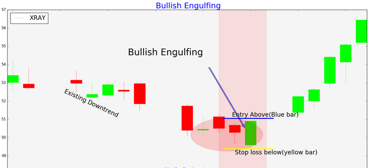 Free download forex candlestick pattern indicator v1.5