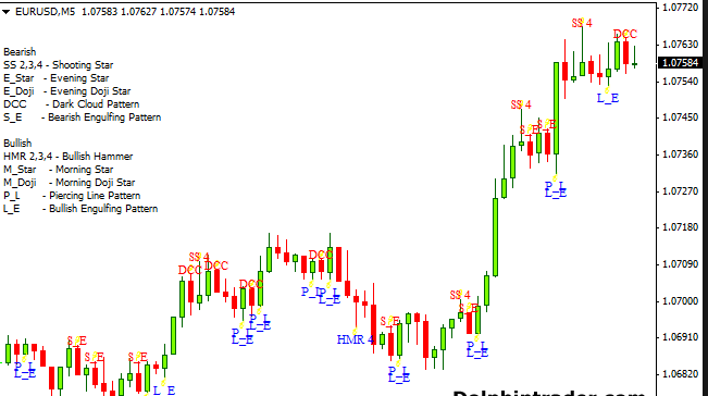 Forex candlestick indicator