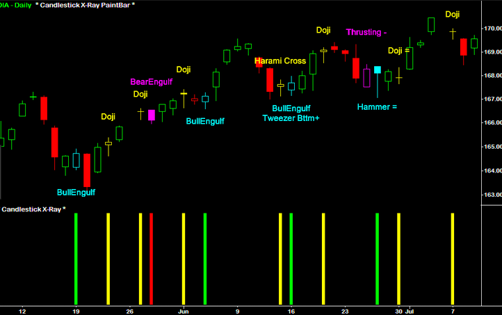 Download Forex Candlestick Pattern Scanner MT4 free - Forex Pops