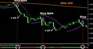 Best 15 min strategy forex