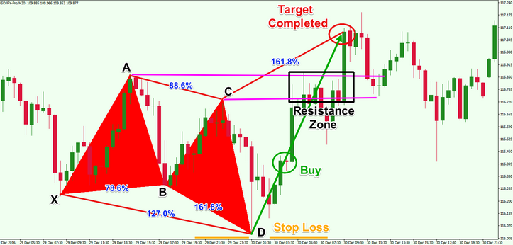 Butterfly pattern forex indicator