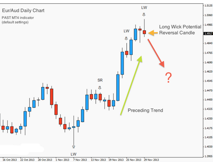 Swing trading with weekly options