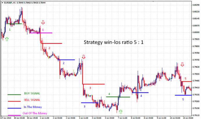 Forex Scalping Strategy (15 Minute Charts) | blogger.com