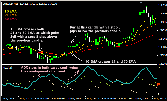 Profitable forex scalping strategy
