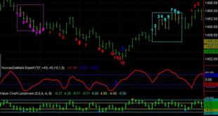 Best Regular and Hidden Macd divergence Scanner indicator Mt4