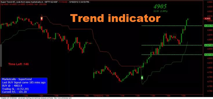 Most Accurate Non Repainting Supertrend Indicator for MT4 Free