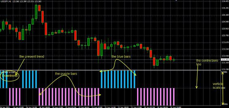 Download Market Trend indicator free - Forex Pops