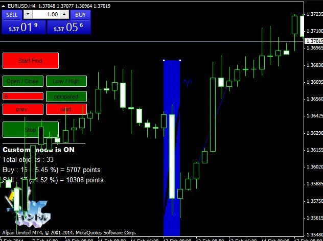 Download Candlestick chart patterns indicator free