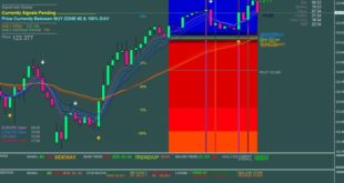 Dolly Trend Indicator Download free