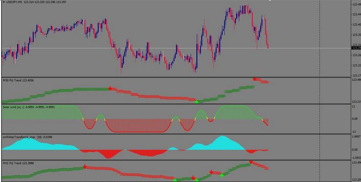 Download Scalping Strategy Forex