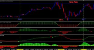 Forex scalping strategy indicator