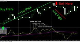 Forex Mt4 Indicator Forex Trading Strategies Forex Indicator
