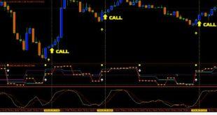 Download Profitable broker indicator free