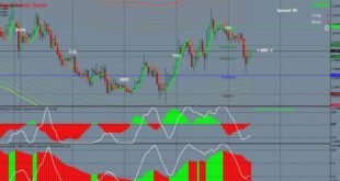 Swing trading Systsem