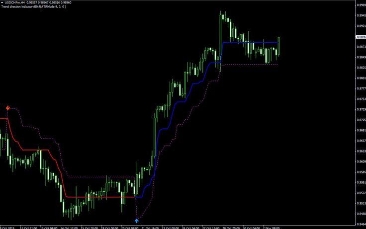 arrrow buy sell