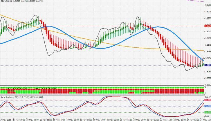 forex ichimoku Day trading indicator