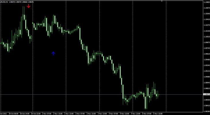 forex market hours Indicators