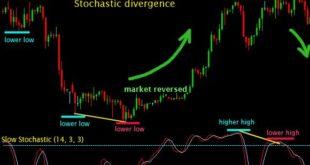 Divergences forex indicator