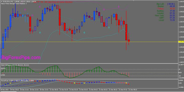 Scalping Trend Trading