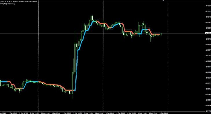 Trend indicator for Gold
