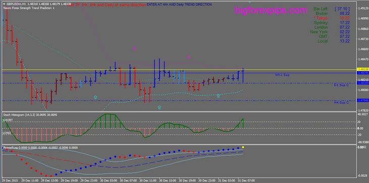 Download forex scalping indicators