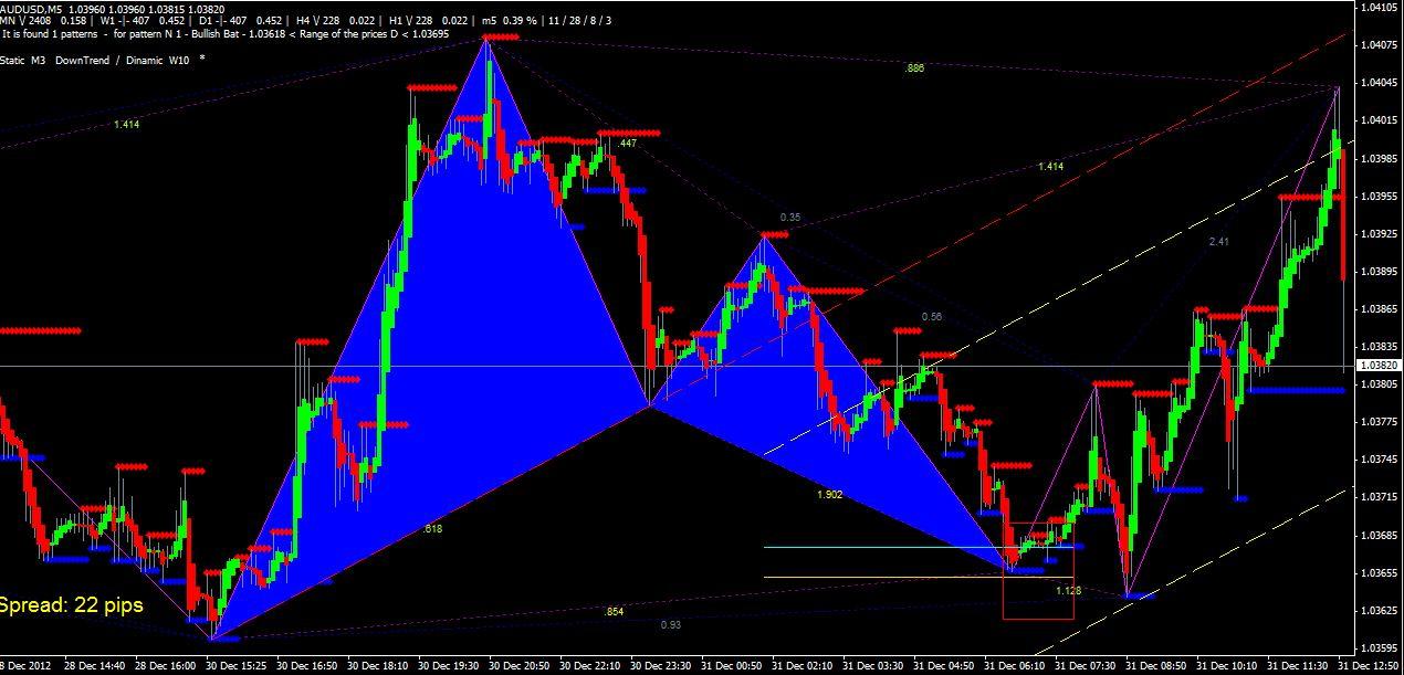 Forex//Binary//Stock Harmonic Scanner Indicator