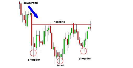 forex indicator Pattern