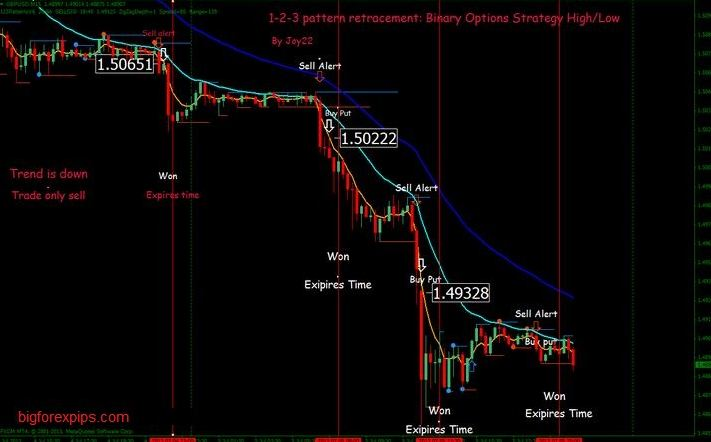 123 pattern with Retracement