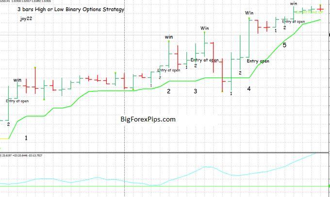 Binary options trading strategies 2021 camaro betfair soccer betting systems