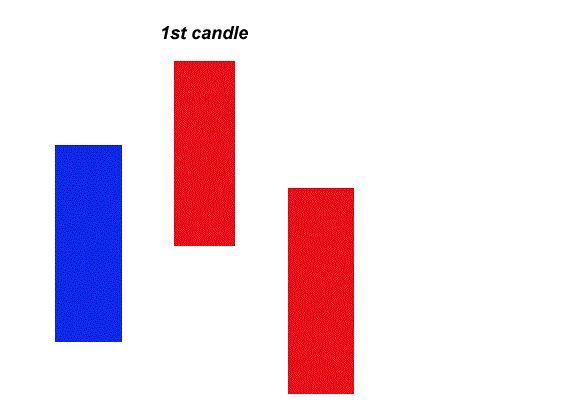 Candle Binary Options