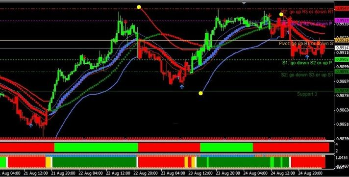 Stochastic and Fx Trend Trading