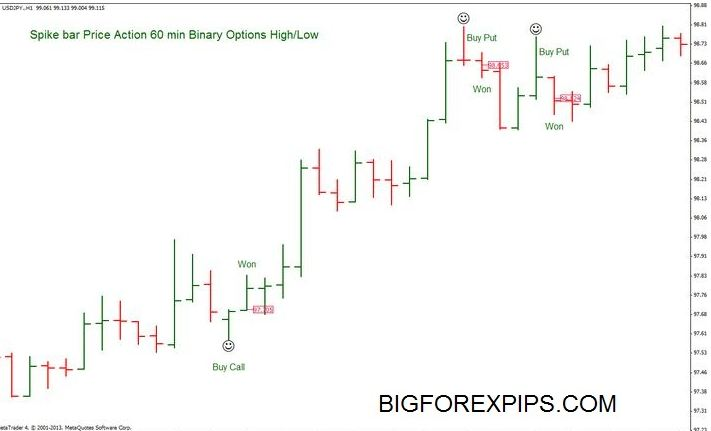 forex Price action indicator strategy