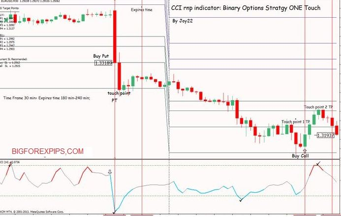 trading In CCi Rnp indicators