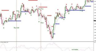 Stochastic Cross Alert indicator