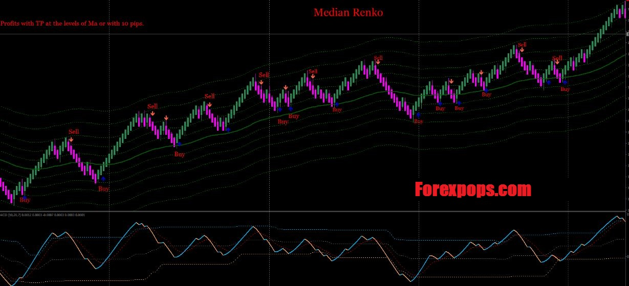 Download Median Renko For Mt4 Indicator Free 2020