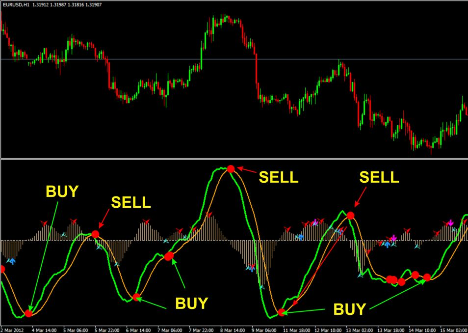 Top (non repaint chart indicator mt4) for buy or sell with