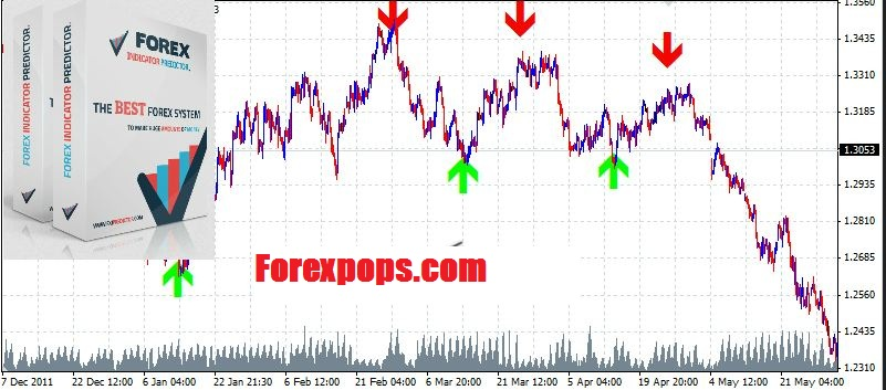 forex candle predictor free download