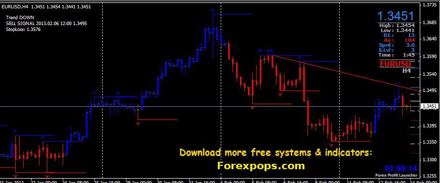 Forex Profit launcher system