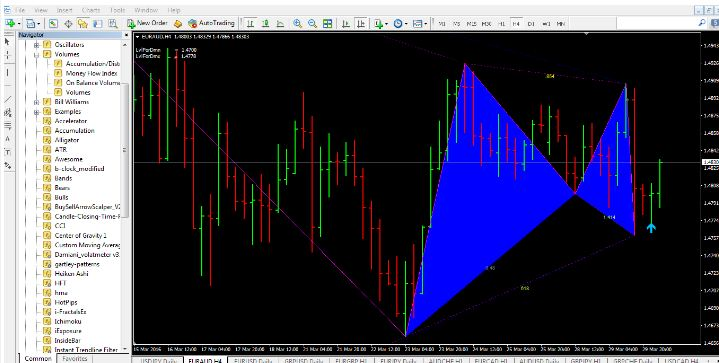 gartley pattern indicator