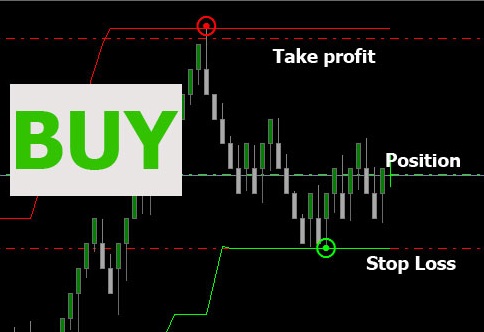 best forex mt4 template
