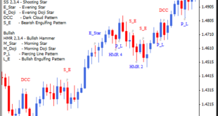 head and shoulders pattern indicator