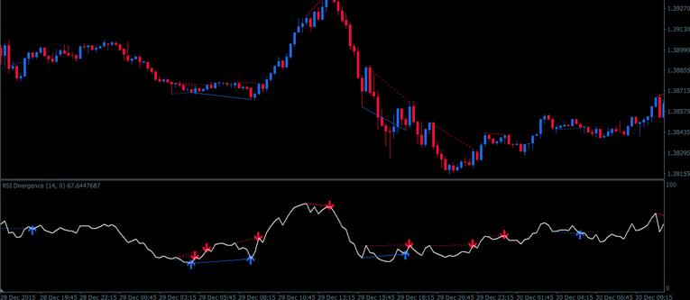 RSI divergence indicator mt4