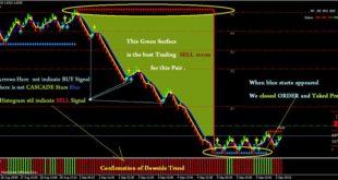 Profitable renko strategy