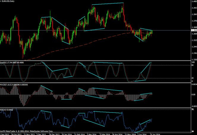 5 Best Divergence And Rsi Indicator Mt4 Download Free