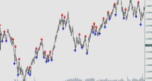 Fractal indicator mt4 free