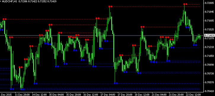 Fractal forex trading system