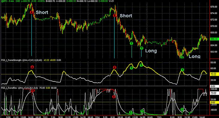 Trend Reversal Bar Indicator Mt4 Download Free