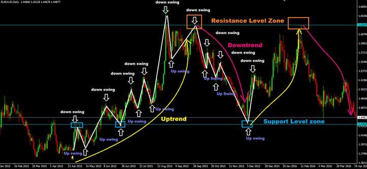 Metodologi Swing Trading - Artikel Forex