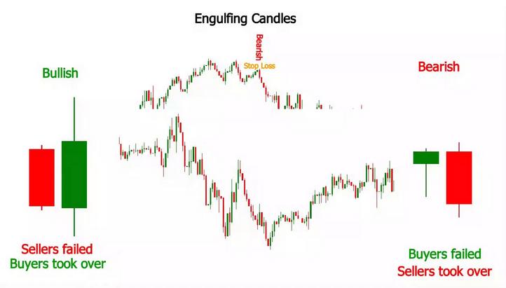 Bullish engulfing candlestick